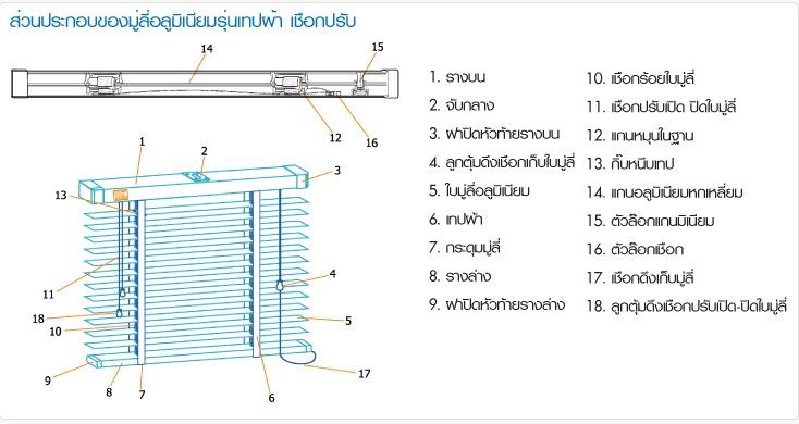 ตัวอย่างมู่ลี่อลูมิเนียมระบบเชือกปรับ