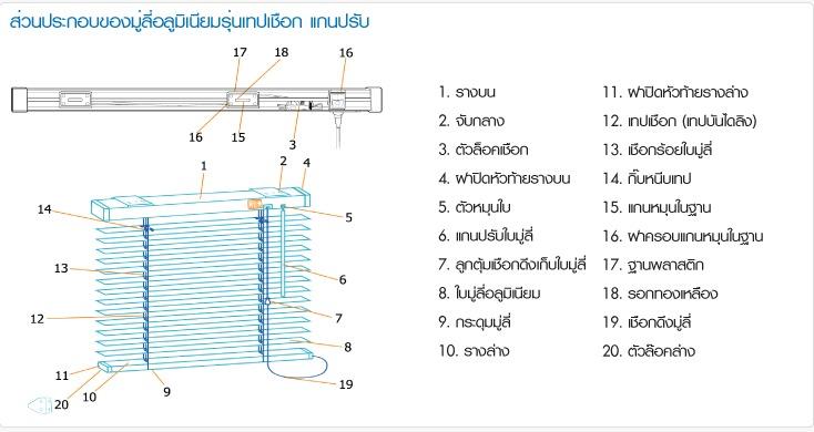 ตัวอย่างมู่ลี่อลูมิเนียมระบบแกนปรับ
